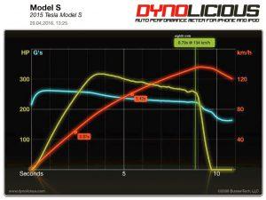 0 - 100 Beschleunigung Tesla Model S 70D