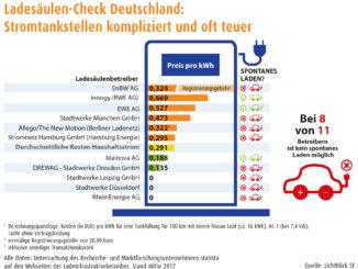 Ergebnisse des ersten Ladesäulen-Checks | Foto: LichtBlick SE