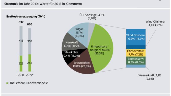 Ökostromanteil 2019 | Foto: Agora Energiewende
